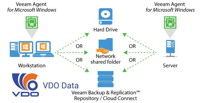 Cách thức hoạt động của Veeam Backup