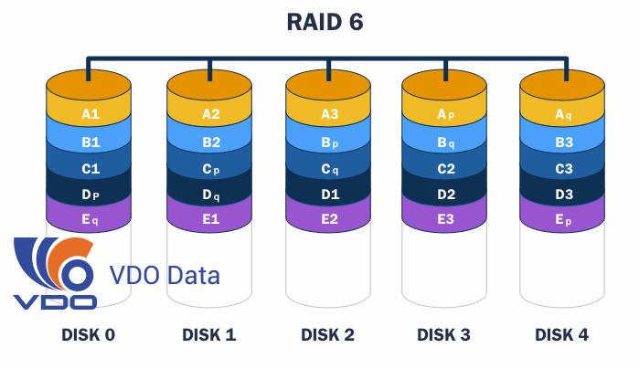 raid-la-gi-cac-loai-raid-0-1-5-6-10-dung-de-lam-gi