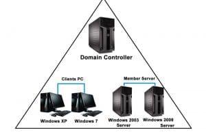 Dịch Vụ Phân Quyền Domain Controller < 30 Users